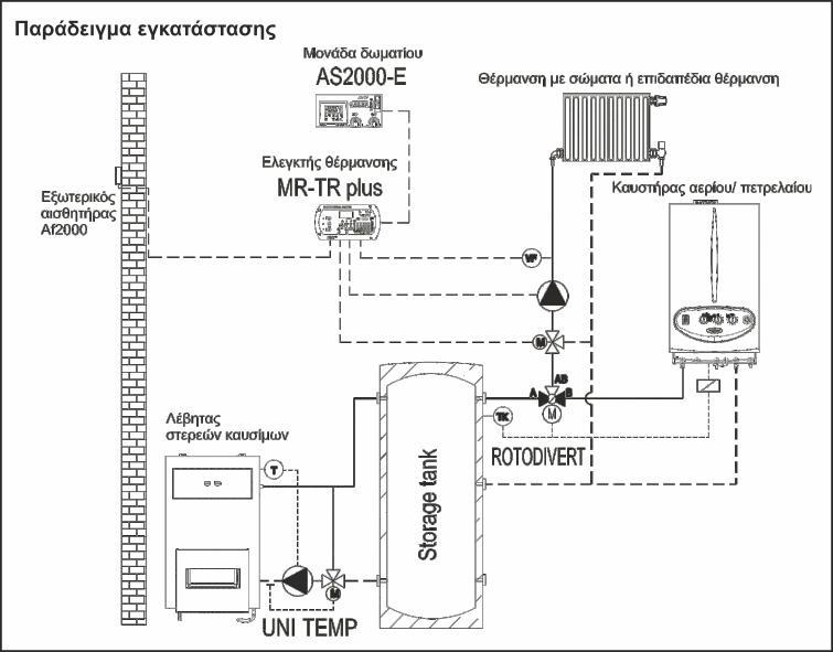 Περιστροφικός ενεργοποιητής με τρίοδη βάνα ΕΜV 110 ROTODIVERT – M